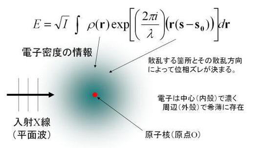 図9.原子散乱因子の式の意味