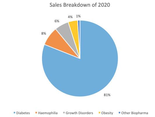 Sales Breakdown Novo Nordisk