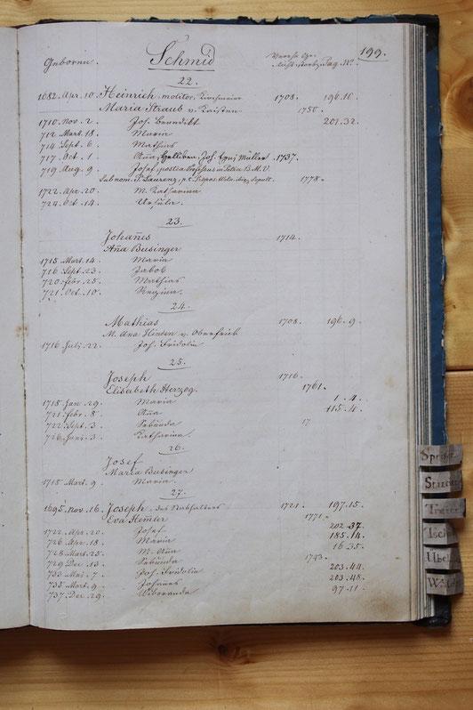 Original-Familienbuch von 1846: Seite 199