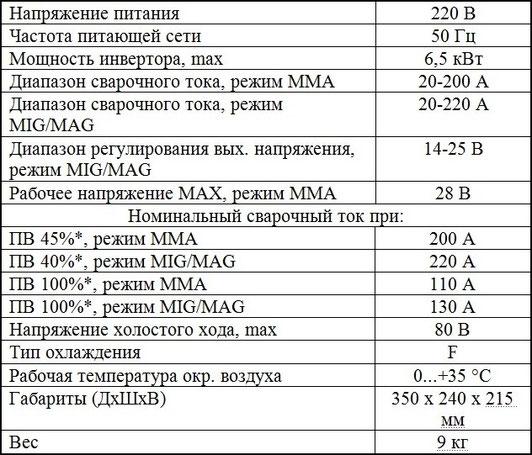 характеристики полуавтомата Элсва ПДГ-220И