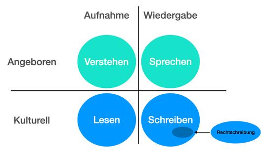 Hören (verstehen)  Sprechen Lesen  Schreiben