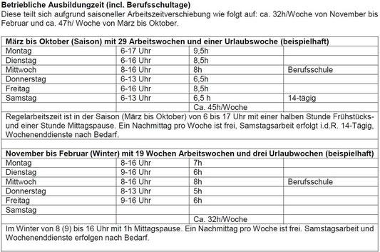 Aufgrund saisoneller Arbeitszeitverschiebung teilt sich die Ausbildungszeit im Betrieb auf in: 32h/Woche von Nov. bis Feb. Von Mär. bis Okt. ca 47h/Woche.
