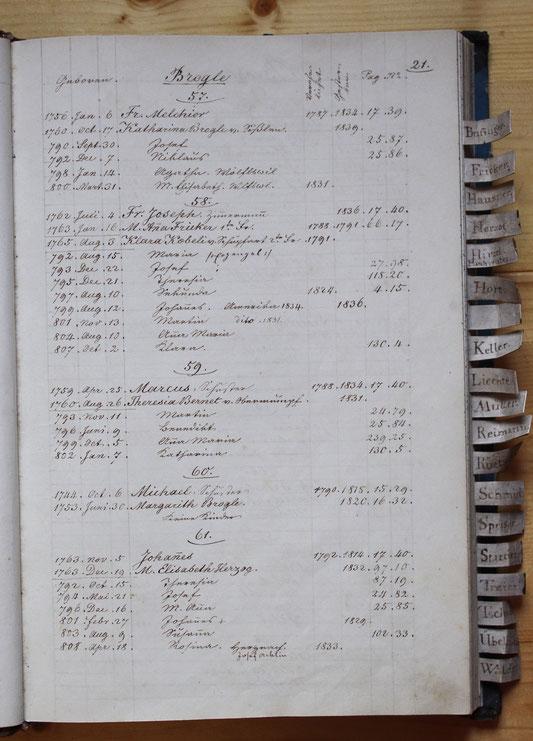 Original-Familienbuch von 1846: Seite 21