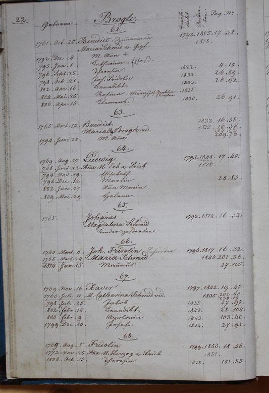 Original-Familienbuch von 1846: Seite 22