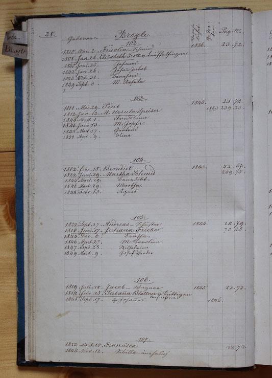 Original-Familienbuch von 1846: Seite 28