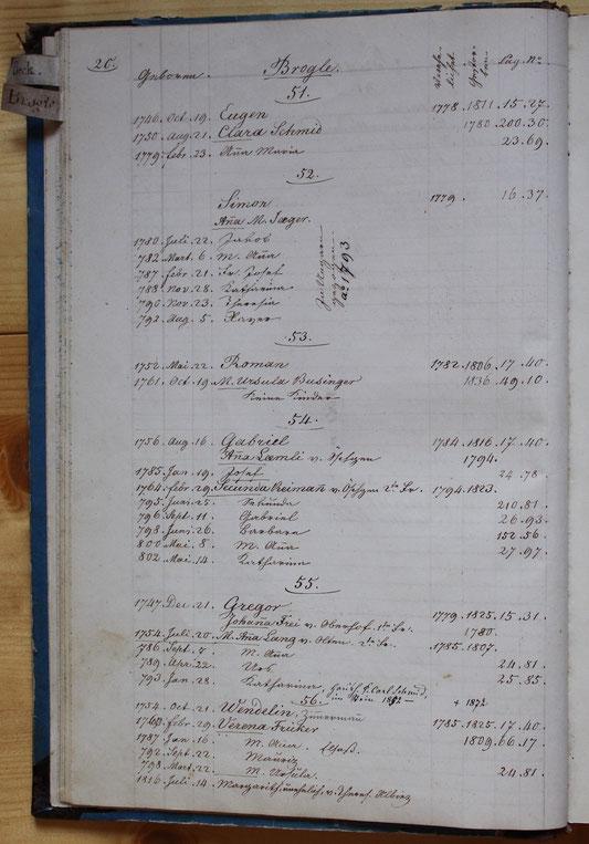 Original-Familienbuch von 1846: Seite 20