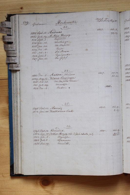 Original-Familienbuch von 1846: Seite 119