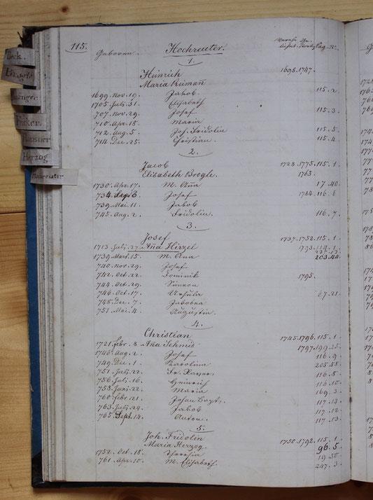 Original-Familienbuch von 1846: Seite 115