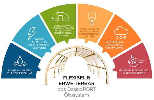 Das DesinaPORT-Ökosystem: Flexible erweiterbar, unzählige Anwedungsfälle