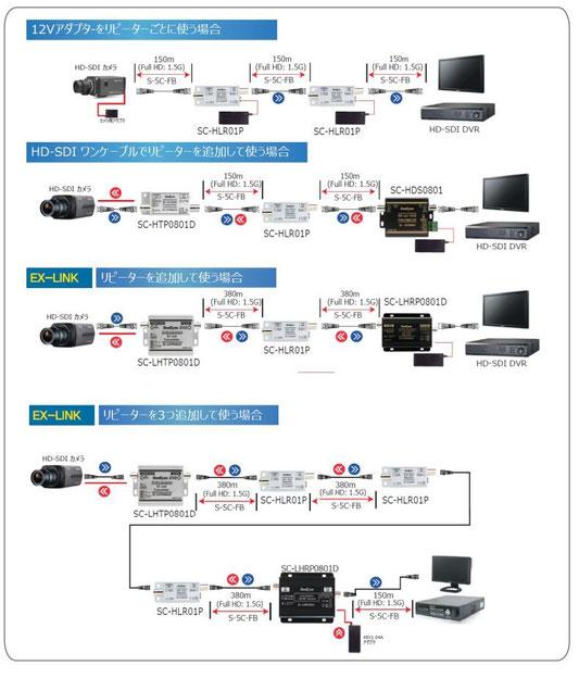 HD-SDIリピーター接続例