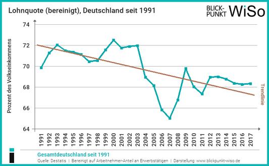Entwicklung Lohnquote seit 1991
