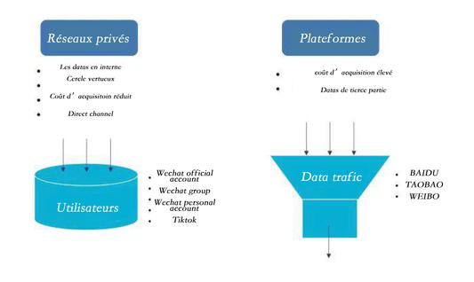 nouvelle-tendance-digital-maketing-chine-2020-réseaux-privés