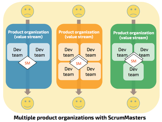 Assign ScrumMasters to Product Organizations