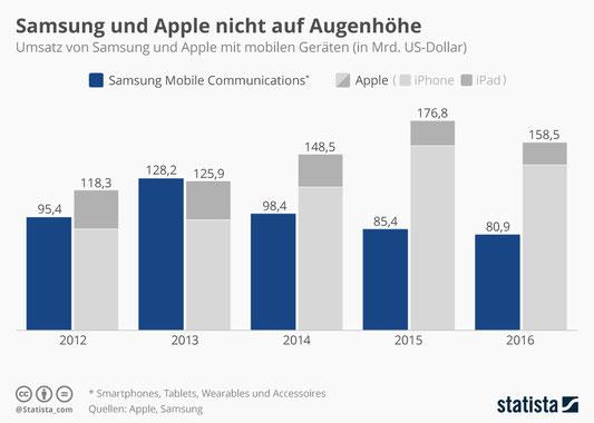 Umsatz iPhone, Umsatz Samsung Galaxy, Samsung explodiert