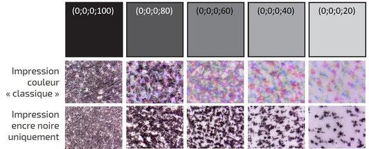 Impressions des nuances de gris avec les encres CMJN ou l'encre noire uniquement
