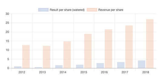 Chart fundamental data fair Value stock