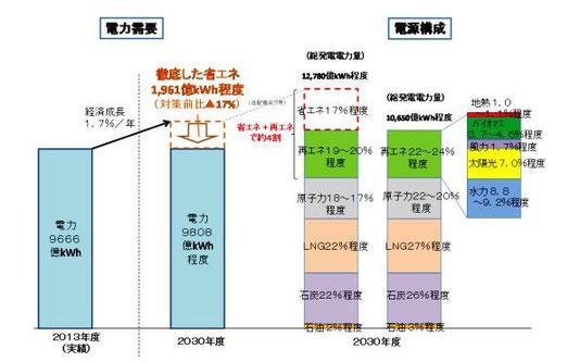 長期エネルギー需給見通し