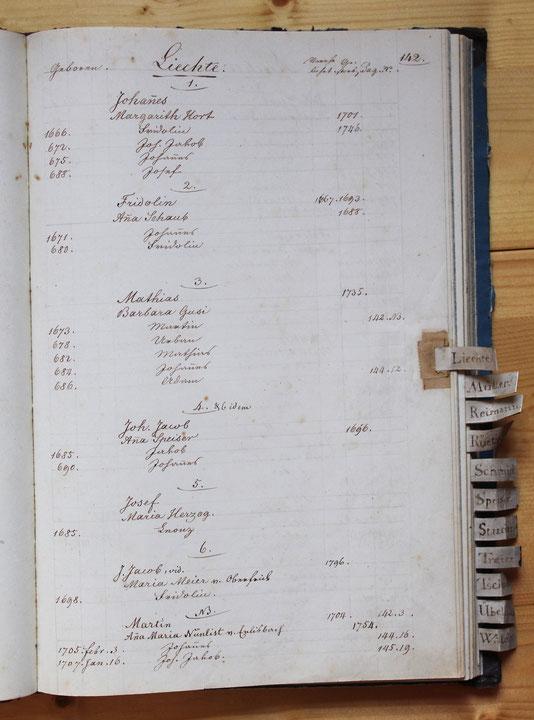 Original-Familienbuch von 1846: Seite 142
