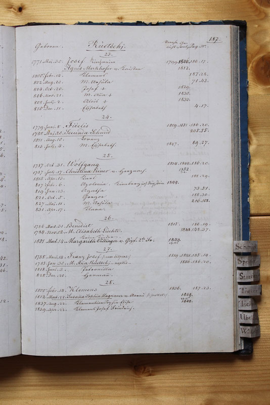 Original-Familienbuch von 1846: Seite 187