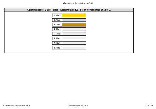 Kleinfeld Endrunde Gruppen G und H: Plätzt 1-8 - Seite 3 2019