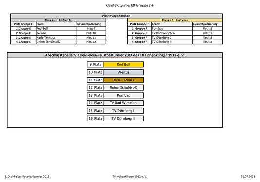 Kleinfeld Endrunde Gruppen E und F: Plätze 9-16 - Seite 2 2019