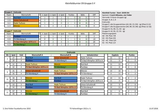 Kleinfeld Endrunde Gruppen E und F: Plätze 9-16 - Seite 1 2019