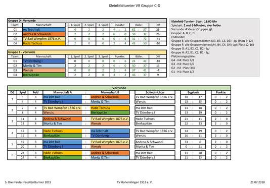 Kleinfeld Vorrunde Gruppen C und D 2019