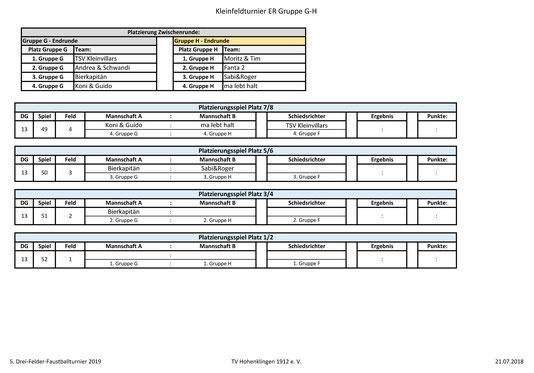 Kleinfeld Endrunde Gruppen G und H: Plätzt 1-8 - Seite 2 2019