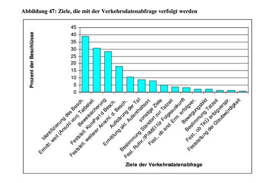 Grafik Ziele der Verkehrsdatenabfrage