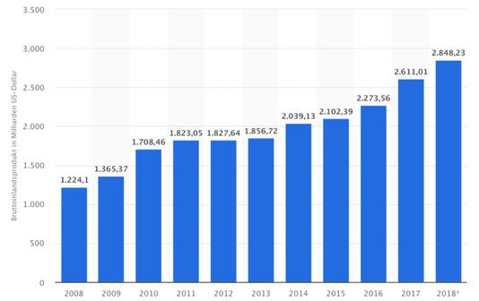 BIP Indien, Entwicklung BIP Indien