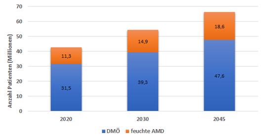 Prognostizierte Patientenzahl Feuchte Diabetisches Makulaödem (DMÖ) und Altersbedingte Makuladegeneration (AMD)