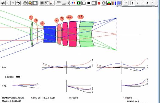 Linsen Design mit SYNOPSYS™
