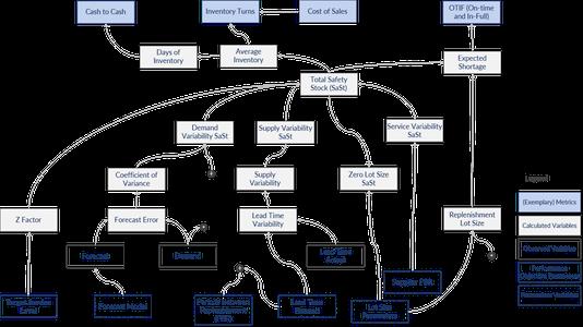 Metriken, Variablen und Kennzahlen (KPIs) im IBP Bestandsmanagement