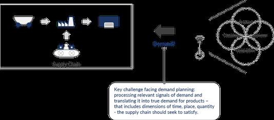 Beim IBP Demand Planning werden relevante Nachfragesignale in wirkliche Nachfrage nach Produkten übersetzt