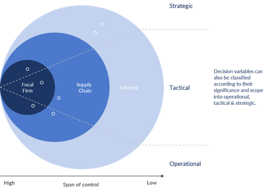 Entscheidungsvariablen, die über den Bereich der Fokusunternehmen hinausgehen, werden für die Supply Chain Planung immer wichtiger