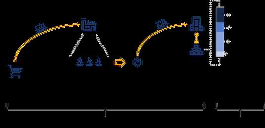 Abbildung 2: Form und Funktion des Warenbestands