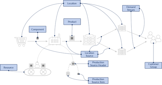 Einheitliches S&OP Datenmodell in IBP