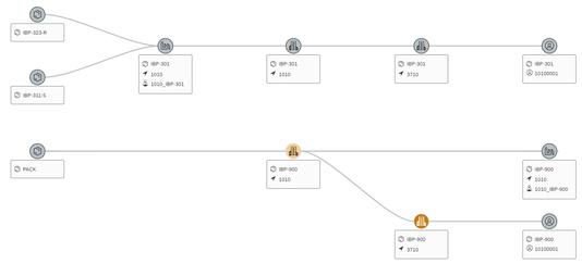 Beispiel eines Supply Chain Netzwerks dargestellt in IBP