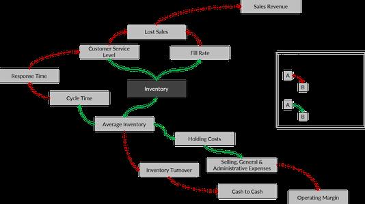 Ursache-Wirkung-Beziehungen zwischen Kennzahlen im Bestandsmanagement