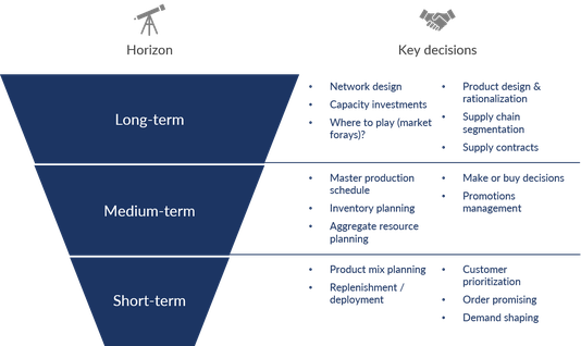 Die verschiedenen Entscheidungen in der Absatzplanung: Long-term, Medium-term, Short-terms