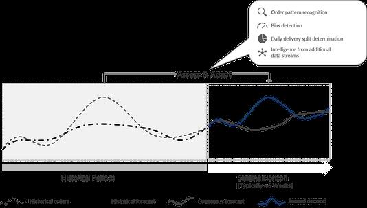 Anpassung der Absatzprognose durch Demand Sensing