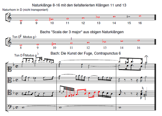Telemann - Bach- Händel Cooperation