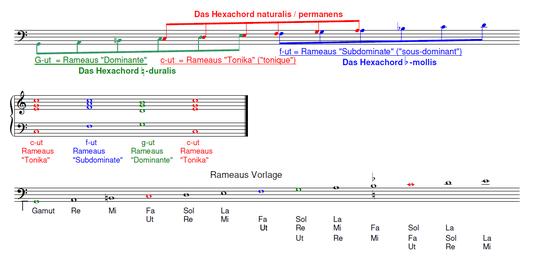 Funktionstheorie und Hexachordsystem