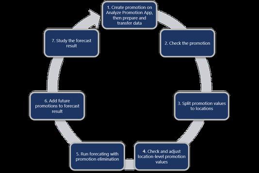 Ablauf der Promotion-Planung: Umsetzbar beispielsweise das Zusammenspiel von SAP ERP und SAP IBP