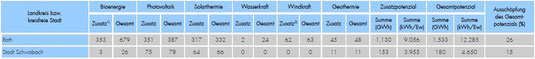 Quelle: Energiepotential-Studie (Angaben in GWh) für alle Landkreise Bayerns (ThINK Thüringer Institut für Nachhaltigkeit und Klimaschutz GmbH , April 2011)         --> Bitte auf Tabelle klicken