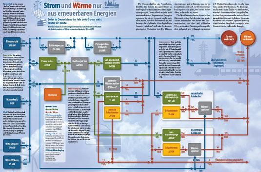 Quelle: Fraunhofer Institut