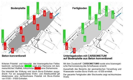 Quelle: carbometum.ch