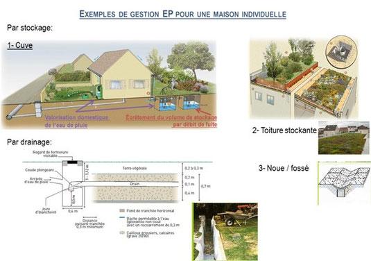 A l chelle d une maison individuelle syndicat des - Bassin de retention maison individuelle ...