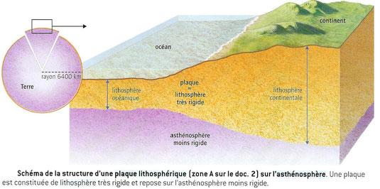 Schéma-bilan de la structure externe de la Terre. Sources: BELIN, SVT, 2008.