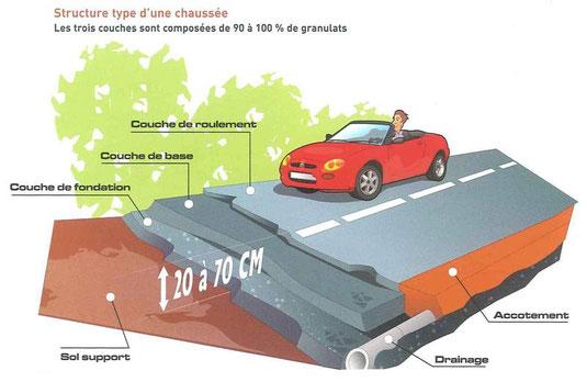 Coupe d'une route: les routes utilisent beaucoup de matériaux.